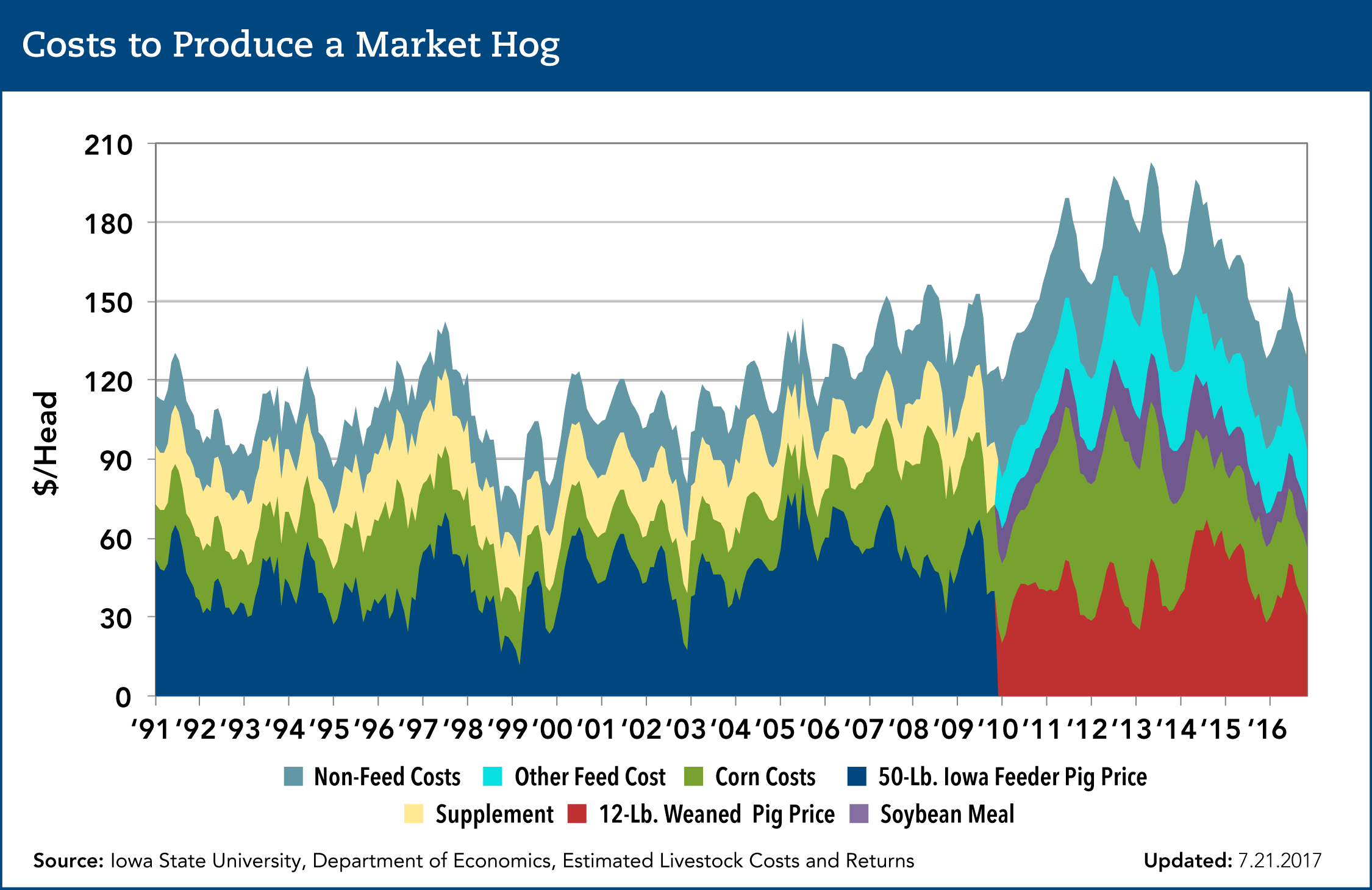 costs to produce a market hog