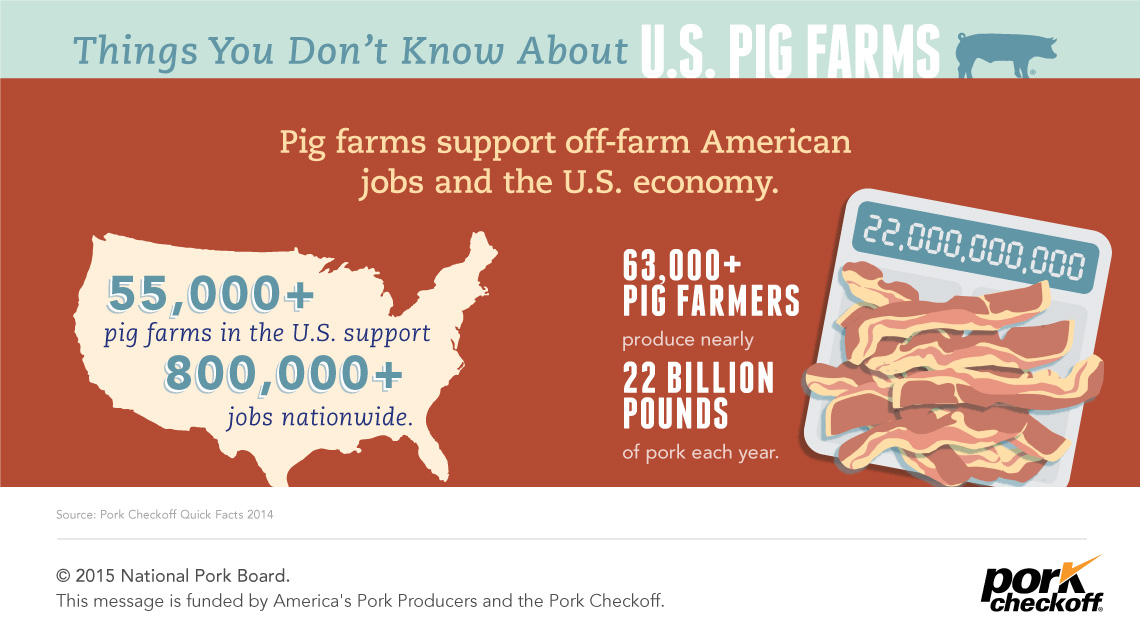 6 Things You Don't Know About U S  Pig Farms - Pork Checkoff