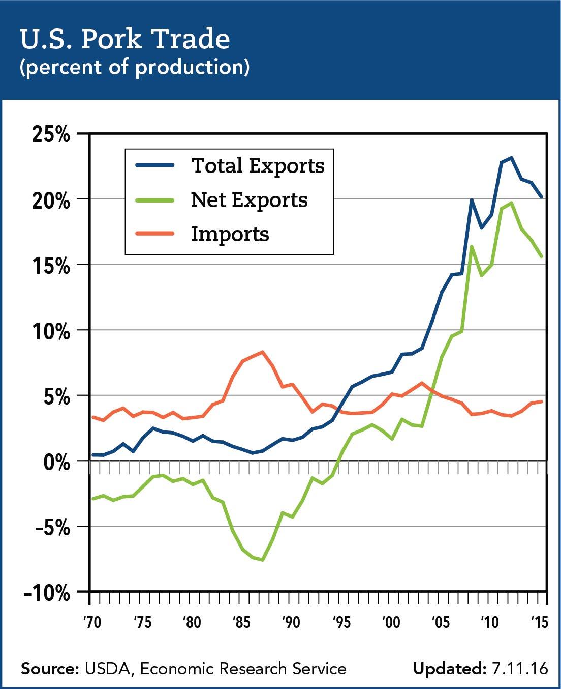 U.S. Pork Trade