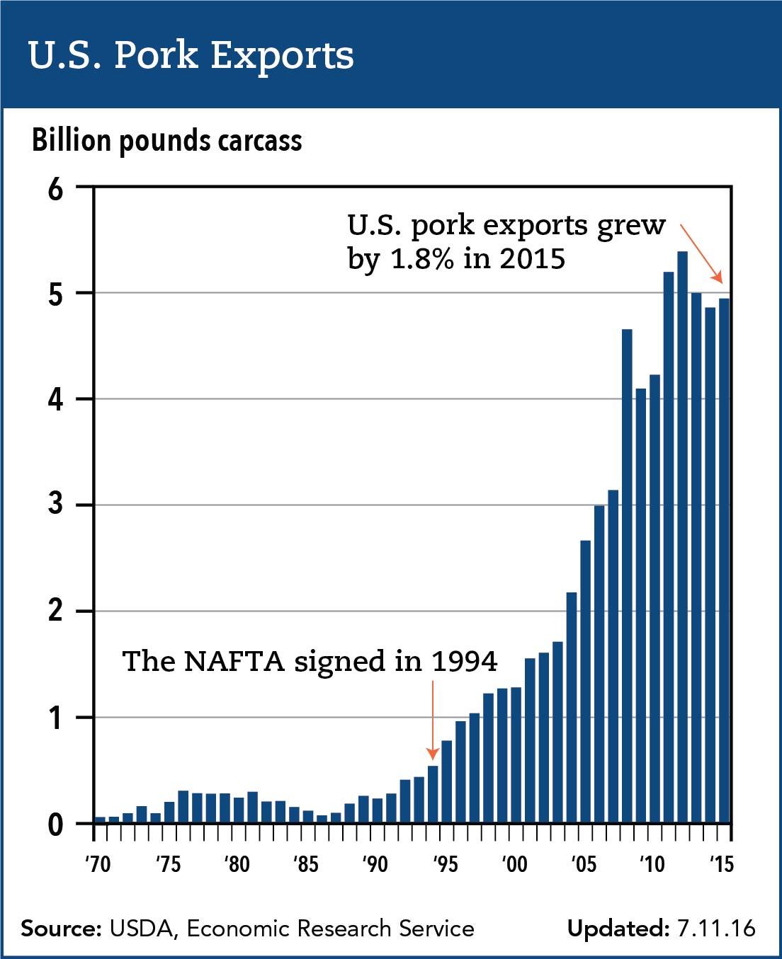 U.S. Pork exports