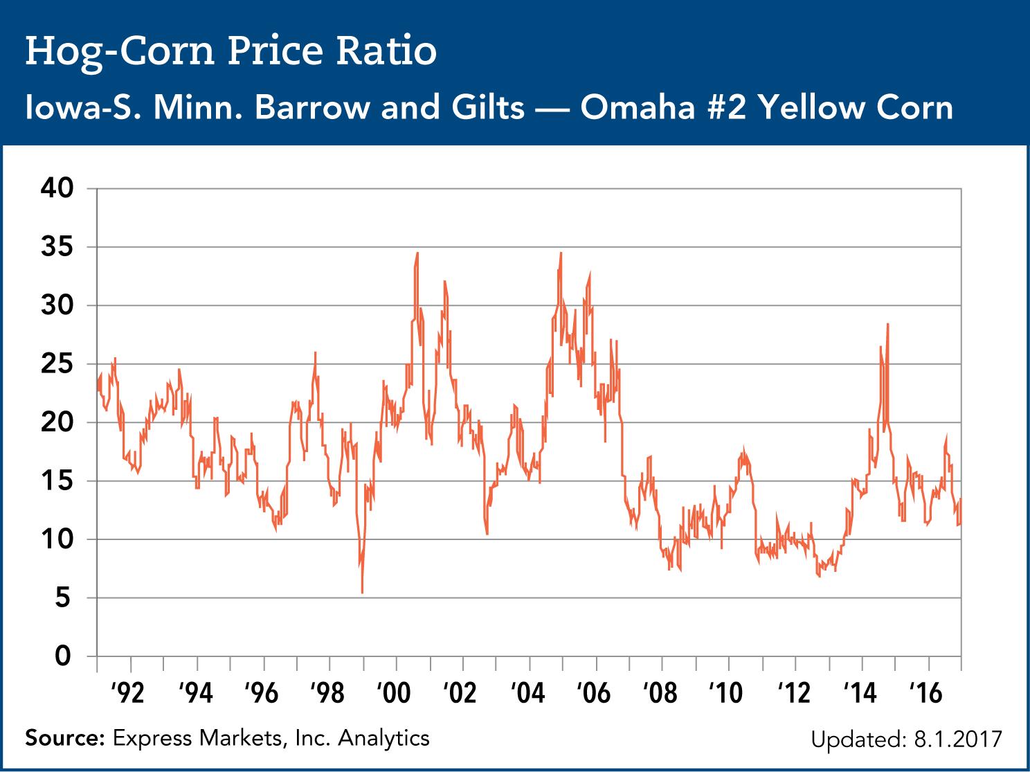 hog corn price ratio through end of 2016