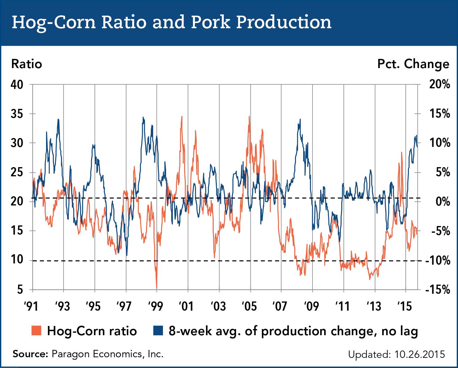 hog corn price ratio and pork production