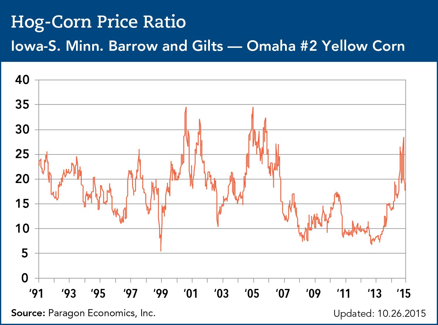 hog corn price ratio