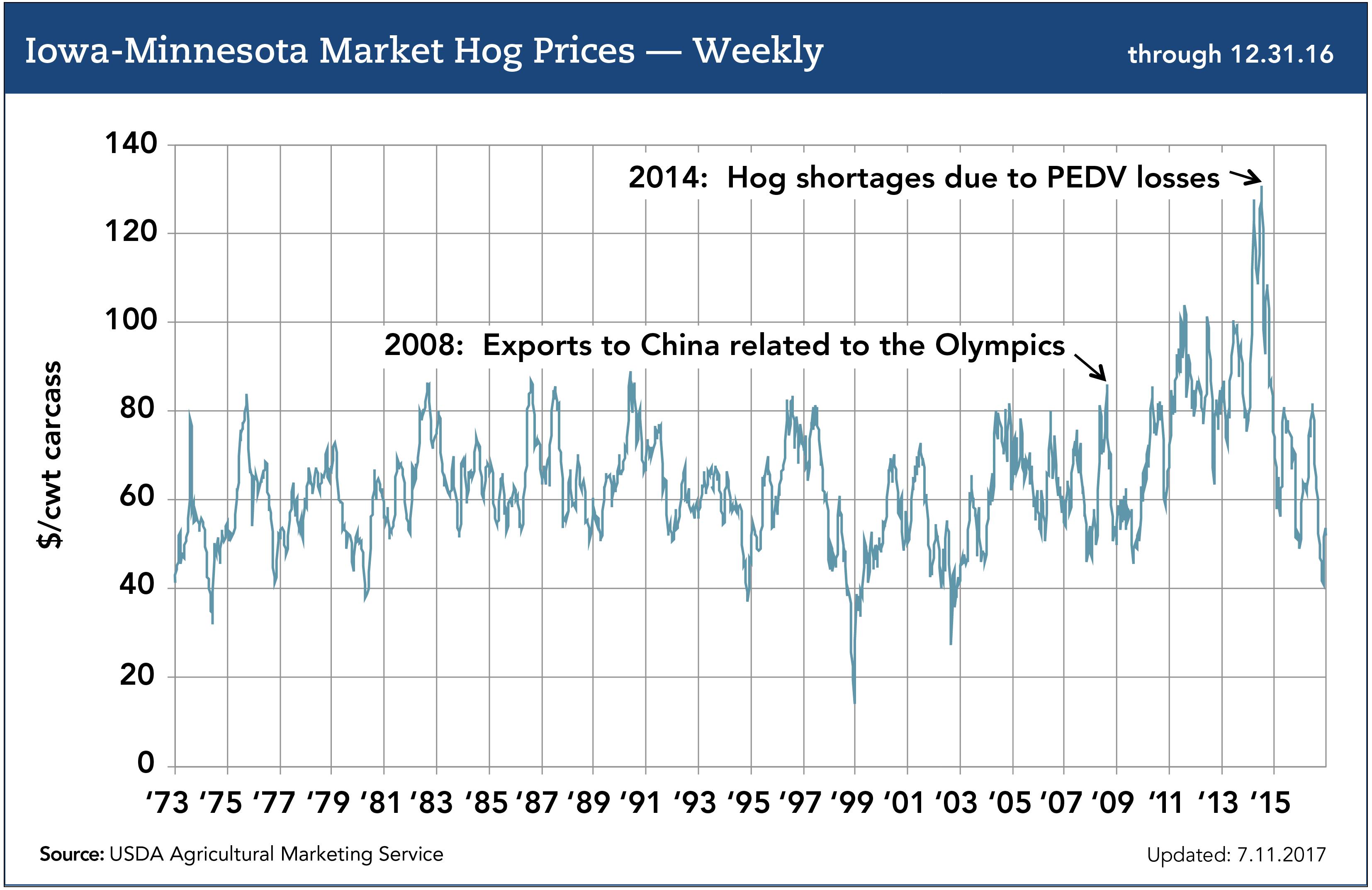 iowa minnesota market hog prices weekly 7.17