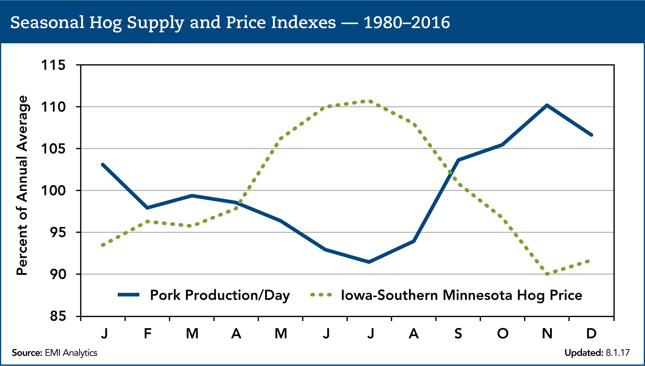 seasonal hog supply and price indexes 2016