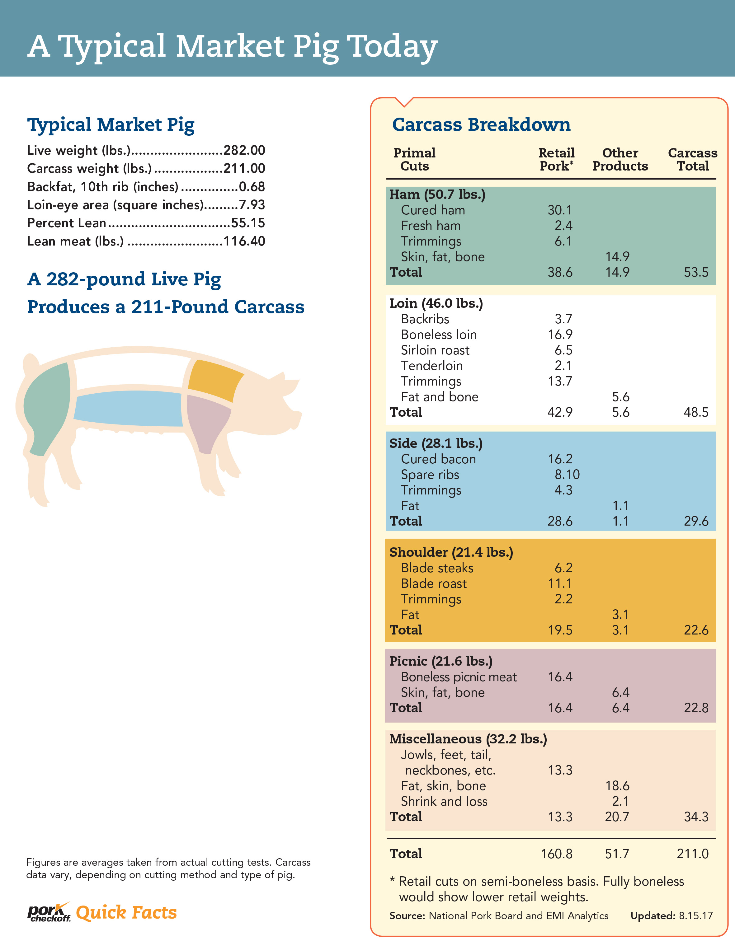 Pig weight calculator