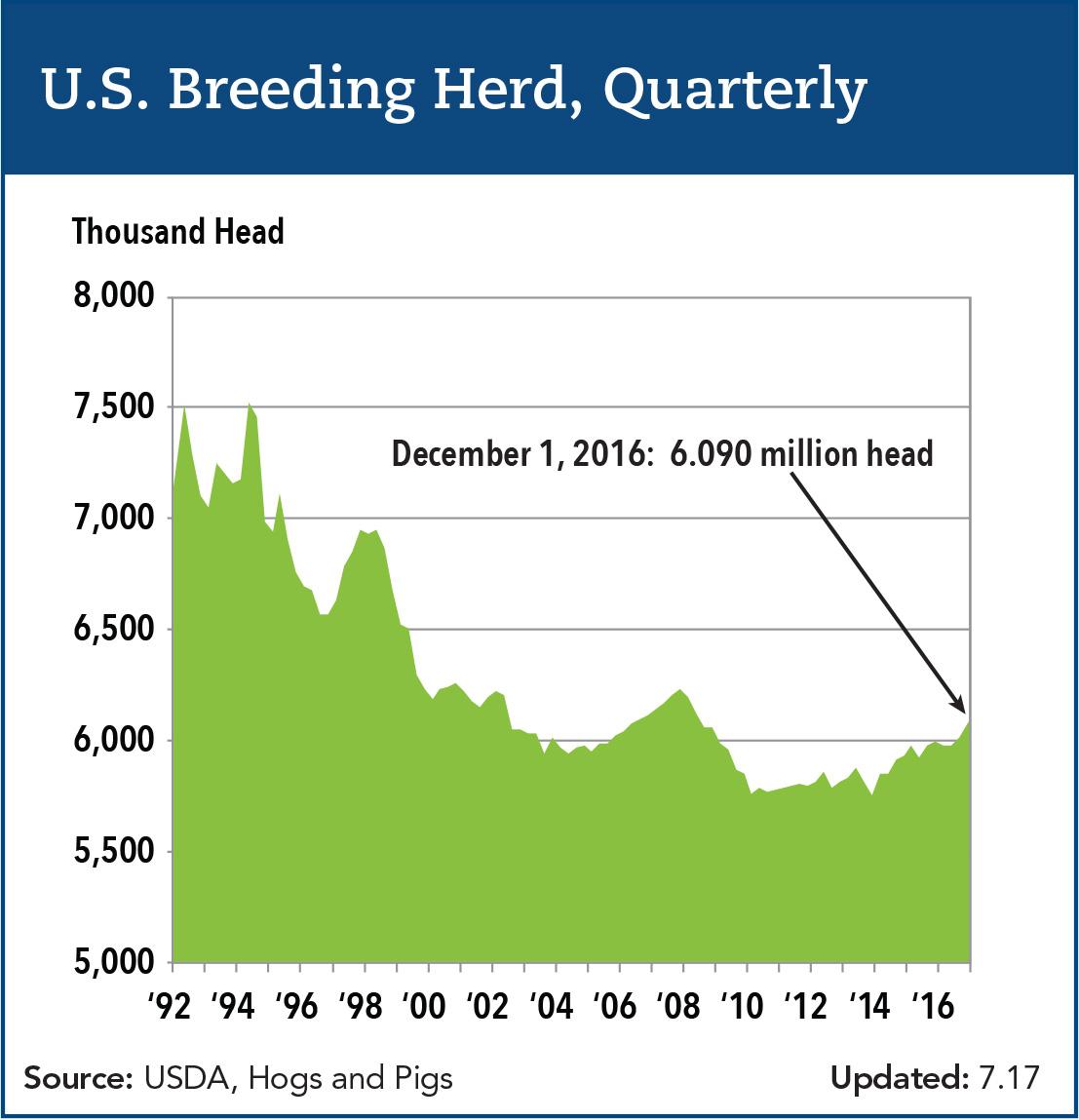 u.s. breeding herd quarterly