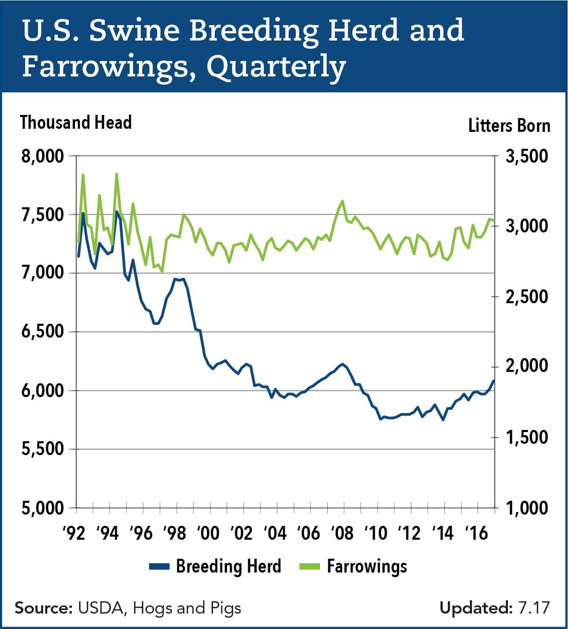 U.S. Swine Breeding Herd and Farrowings quarterly