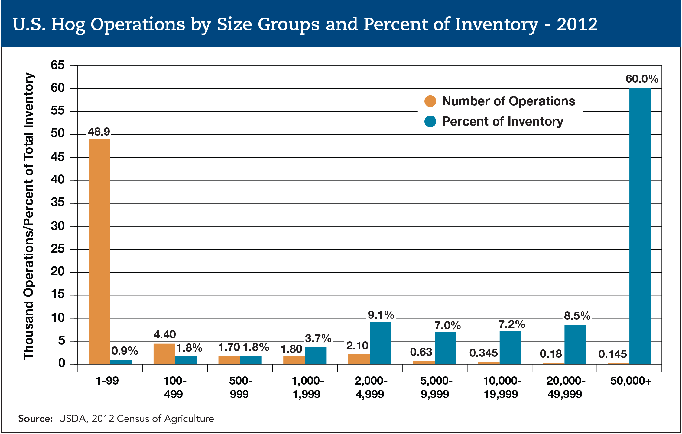 us hog operations by size and percent of inventory