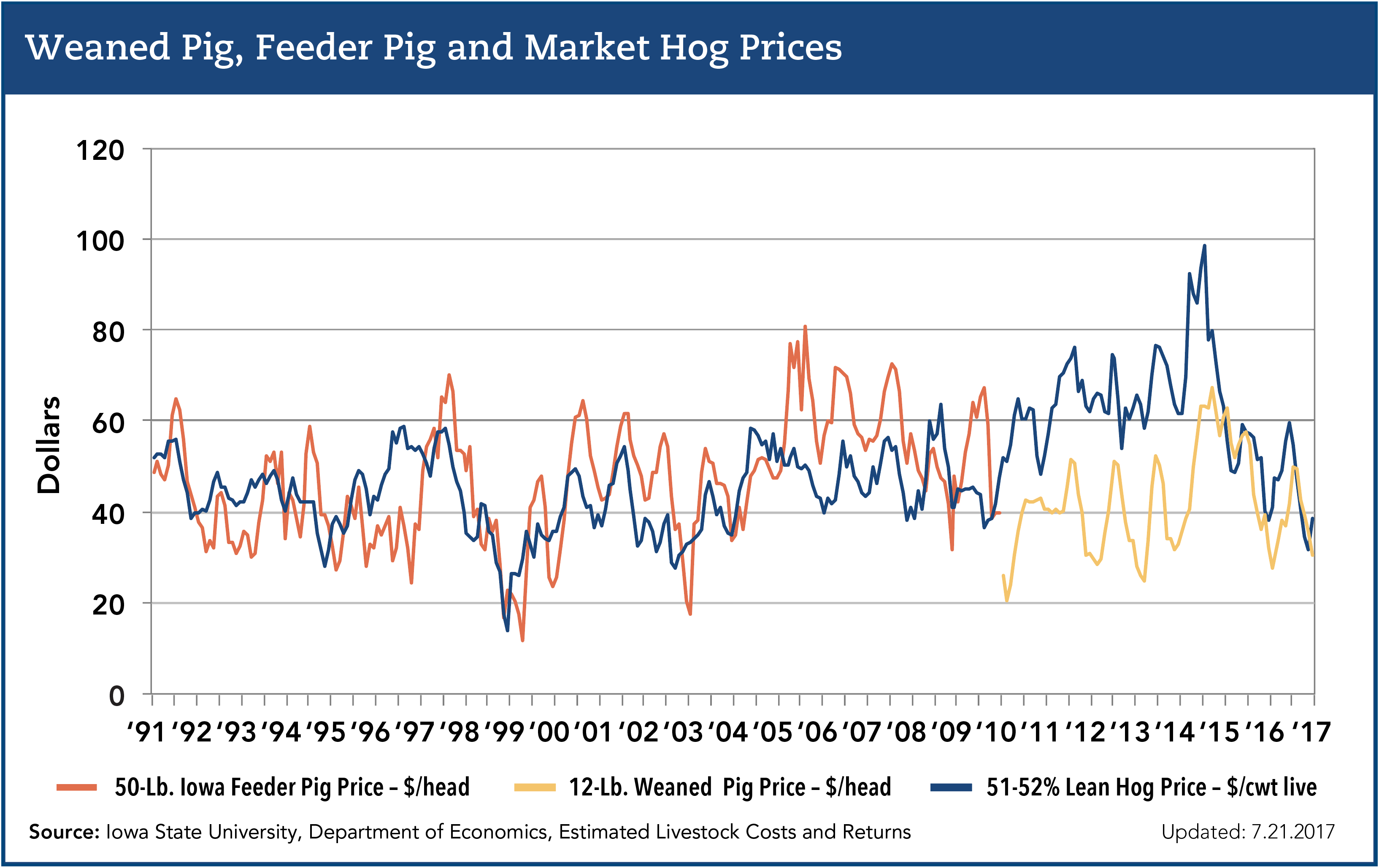 weaned pig, feeder pig and market hog prices