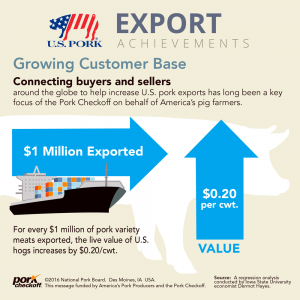 growing customer base U.S. pork 2015