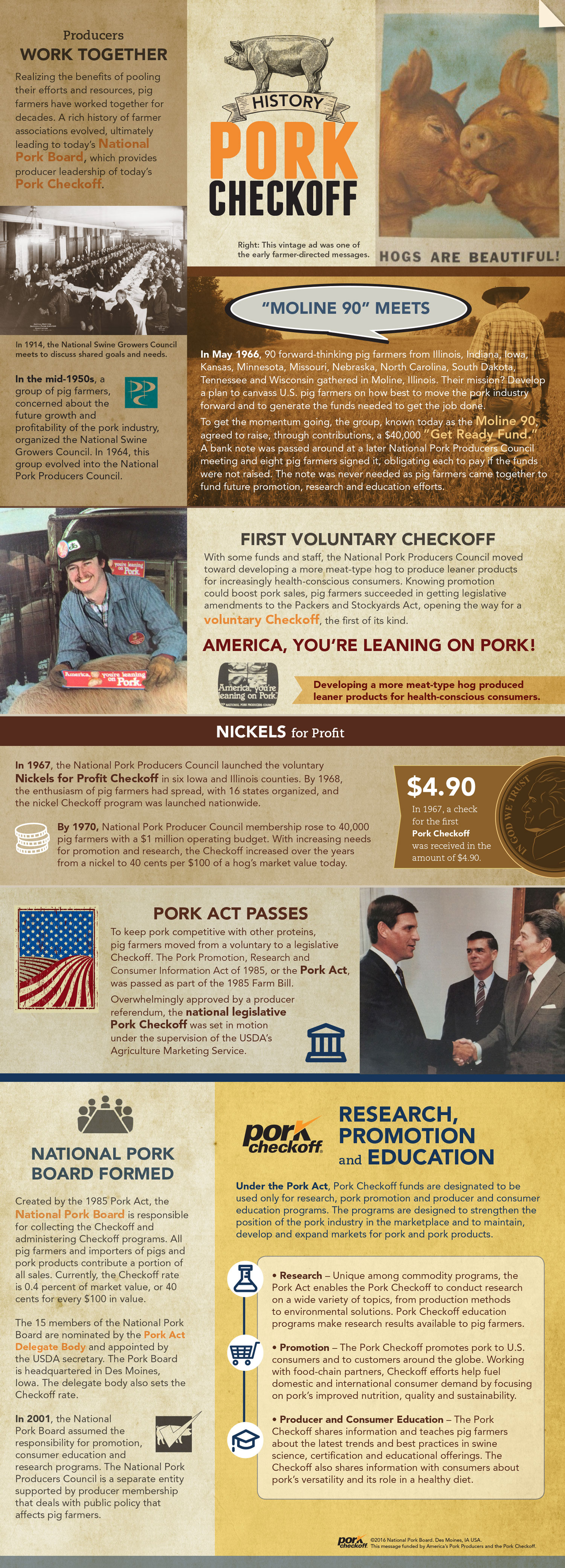pork checkoff history