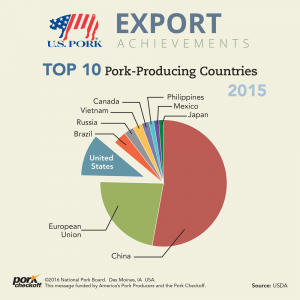 top 10 pork producing countries 2015