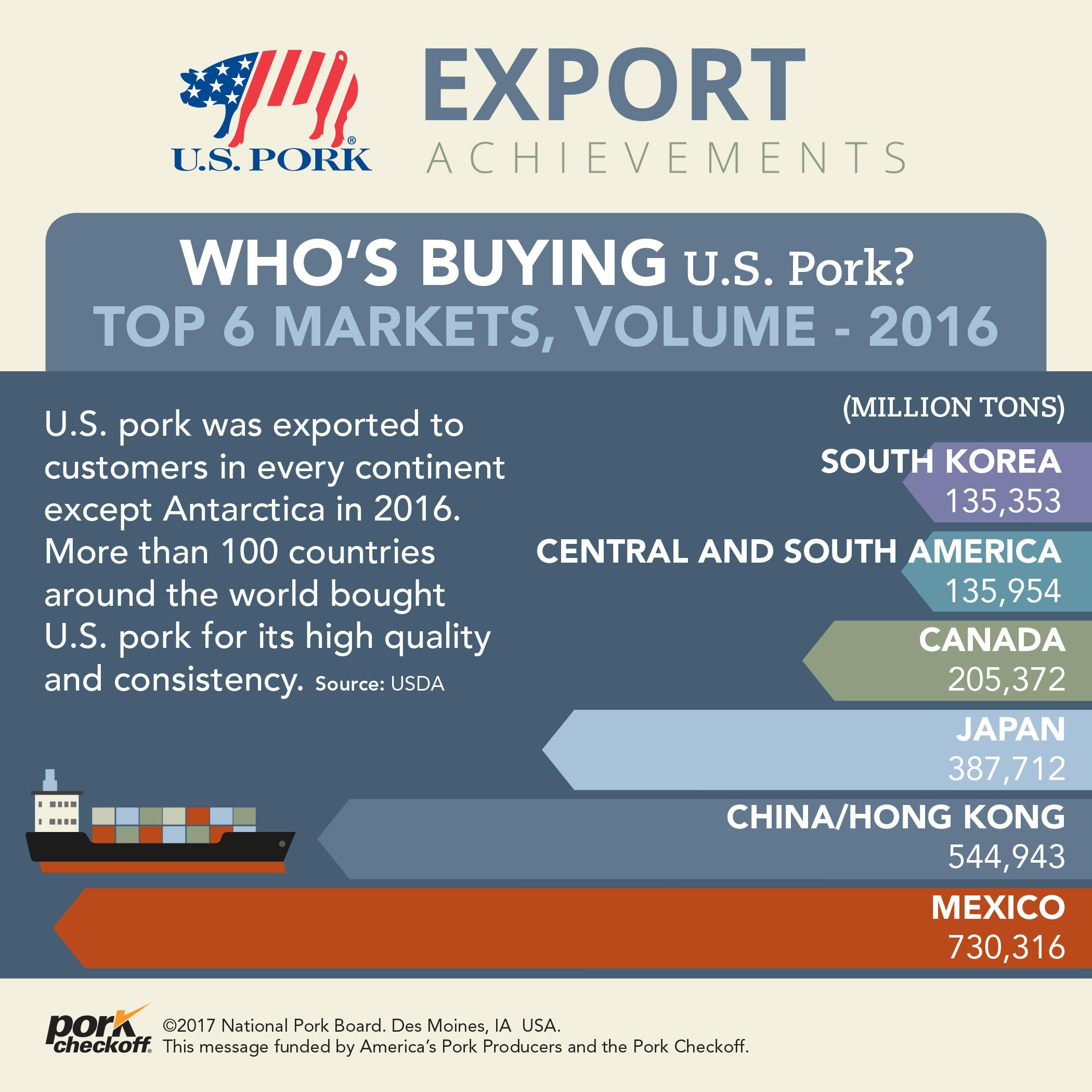 top 6 markets u.s. pork 2016