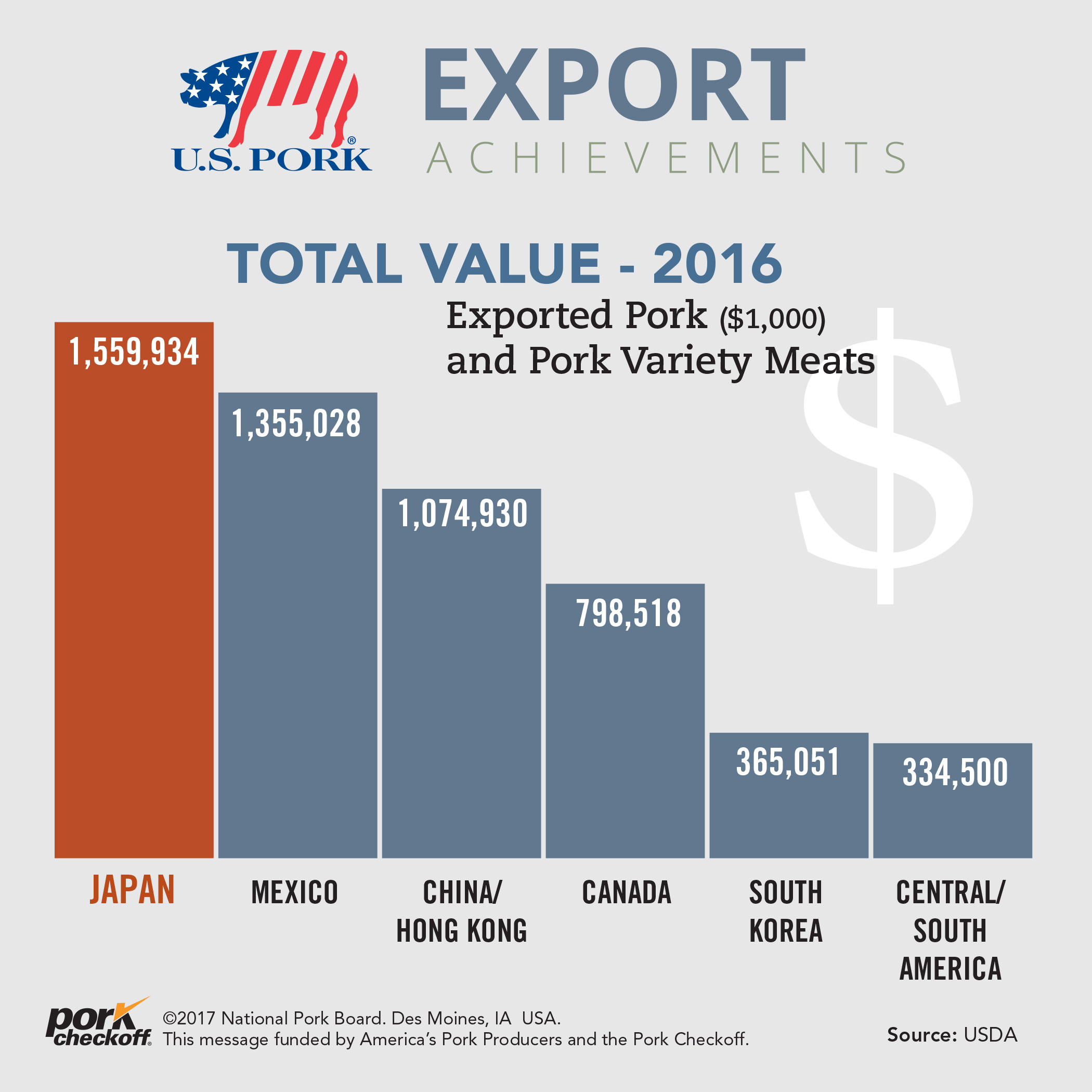 total value exported pork and pork variety meats 2016