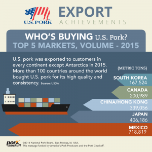 who is buying u.s. pork 2015