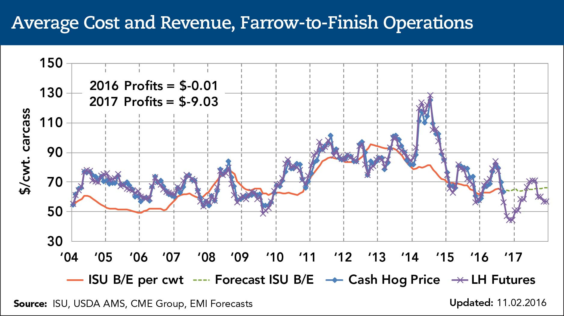 average cost and revenue farrow-to-finish operation