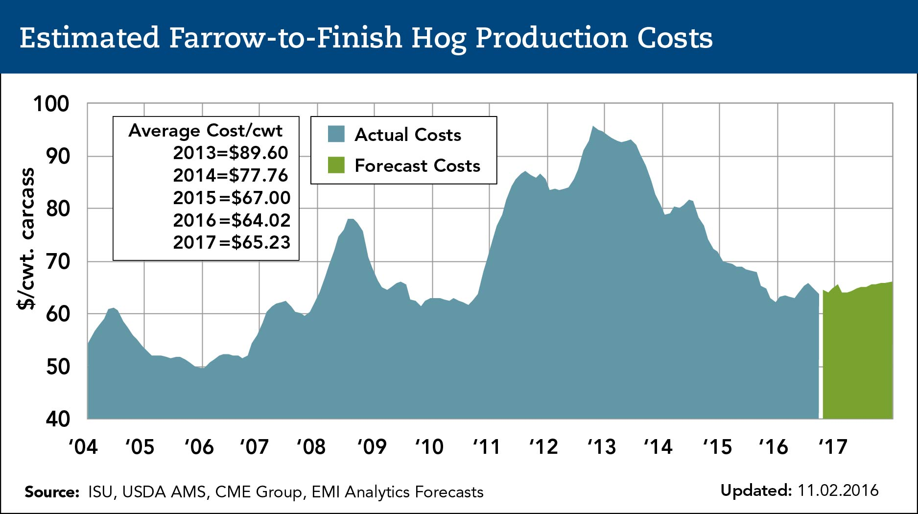estimated farrow-to-finish-hog production costs
