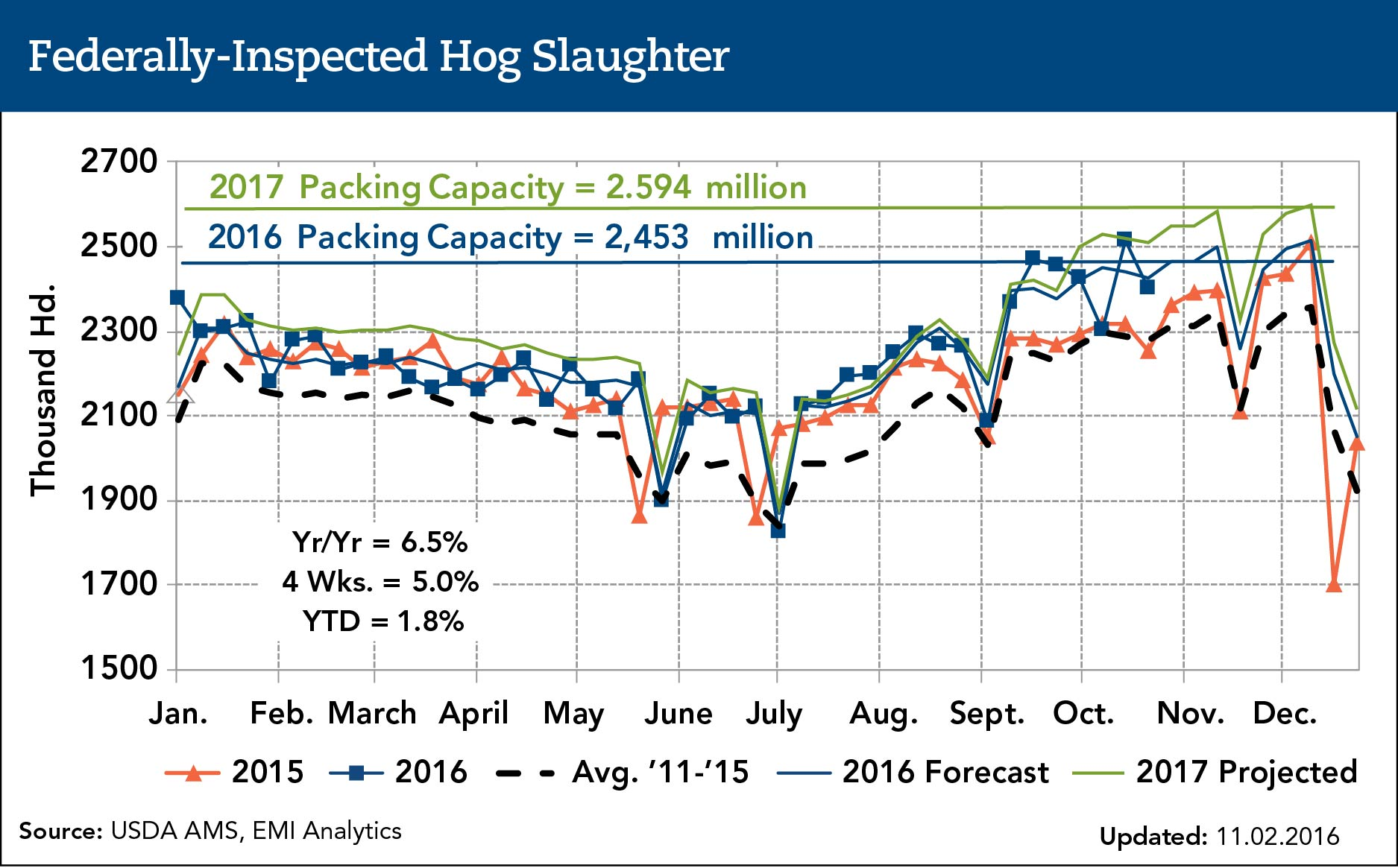 federally inspected hog slaughter