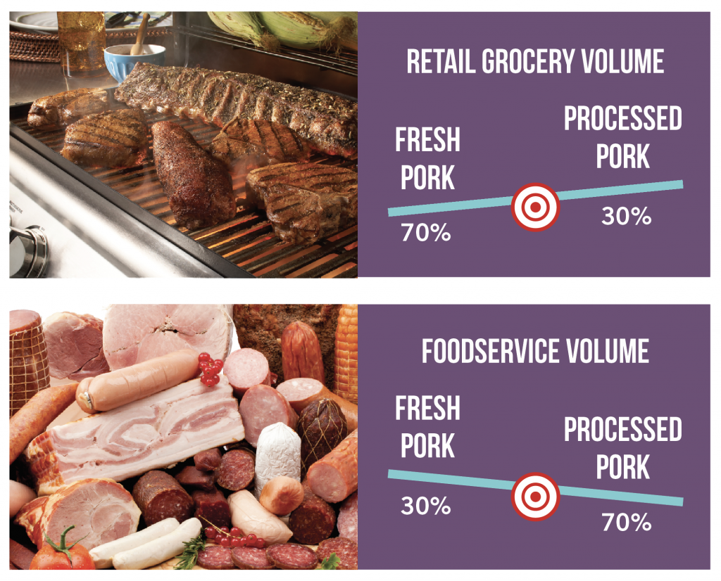 retail foodservice distribution graphic